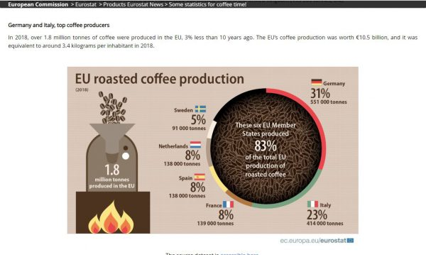 EU Roasted Coffee Production Figures Image